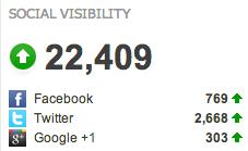 promocionar tu blog social